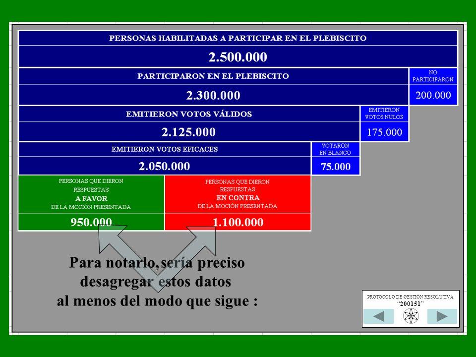 sería preciso desagregar estos datos al menos del modo que sigue : Para notarlo, PROTOCOLO DE GESTIÓN RESOLUTIVA 200151