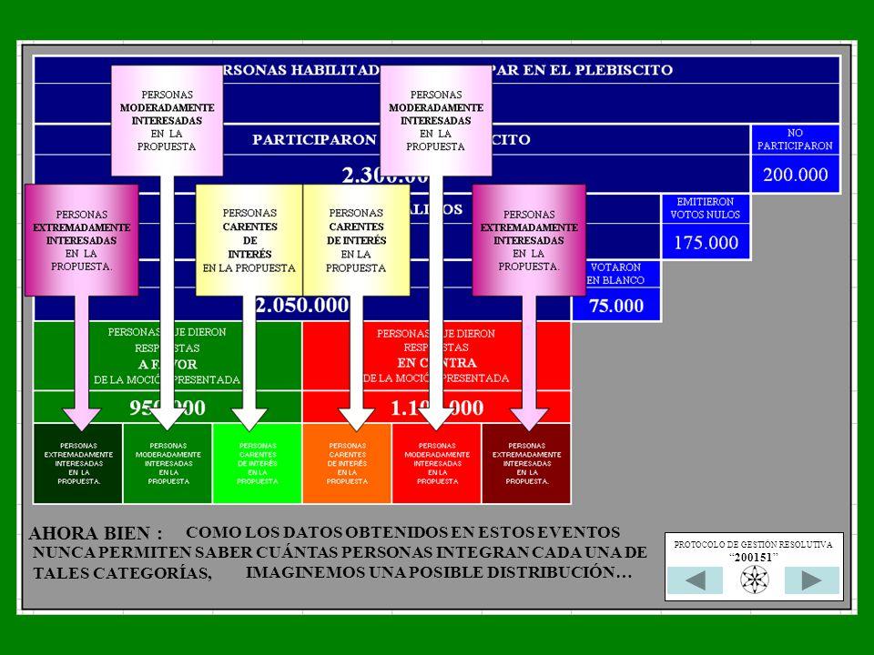 COMO LOS DATOS OBTENIDOS EN ESTOS EVENTOS NUNCA PERMITEN SABER CUÁNTAS PERSONAS INTEGRAN CADA UNA DE TALES CATEGORÍAS, AHORA BIEN : IMAGINEMOS UNA POSIBLE DISTRIBUCIÓN… PROTOCOLO DE GESTIÓN RESOLUTIVA 200151