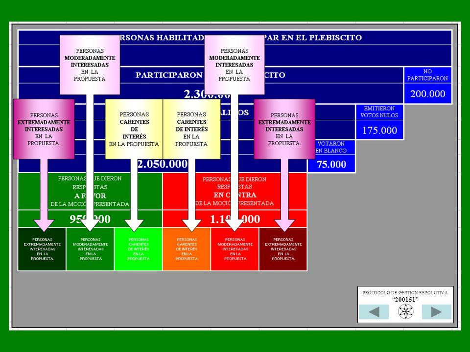 PROTOCOLO DE GESTIÓN RESOLUTIVA 200151