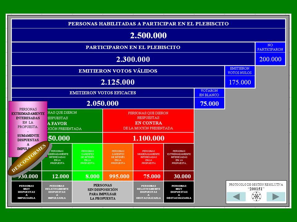 DESCONFORMES PROTOCOLO DE GESTIÓN RESOLUTIVA 200151