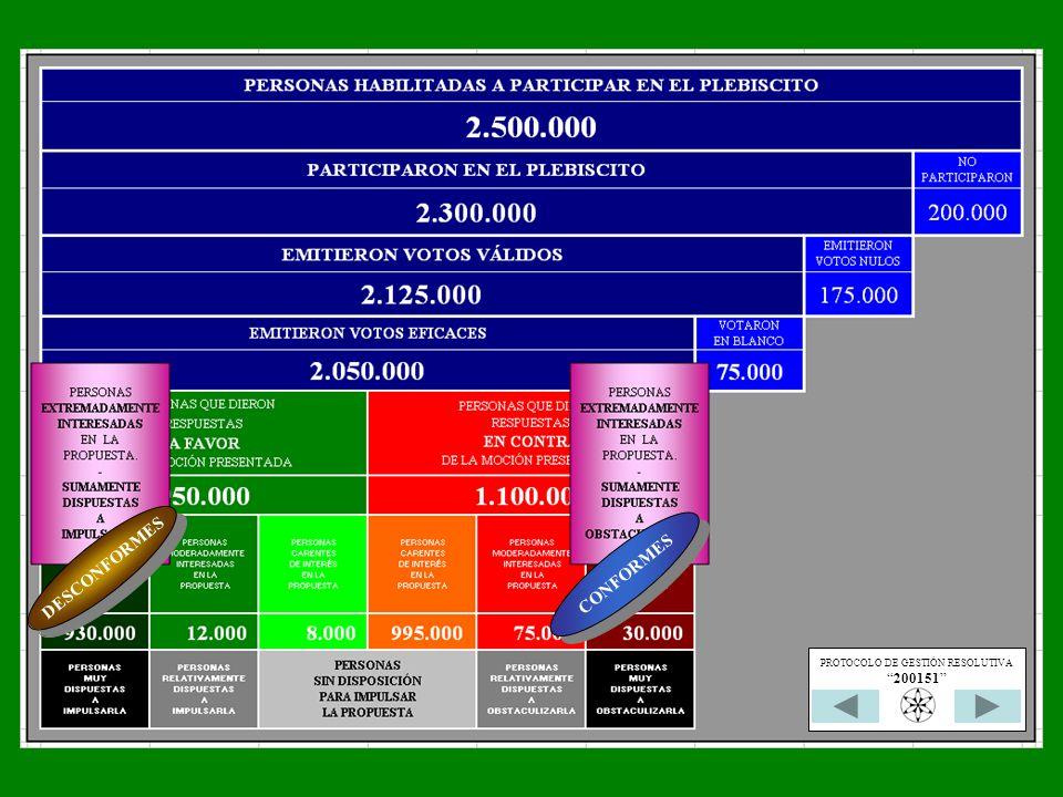 CONFORMES DESCONFORMES PROTOCOLO DE GESTIÓN RESOLUTIVA 200151