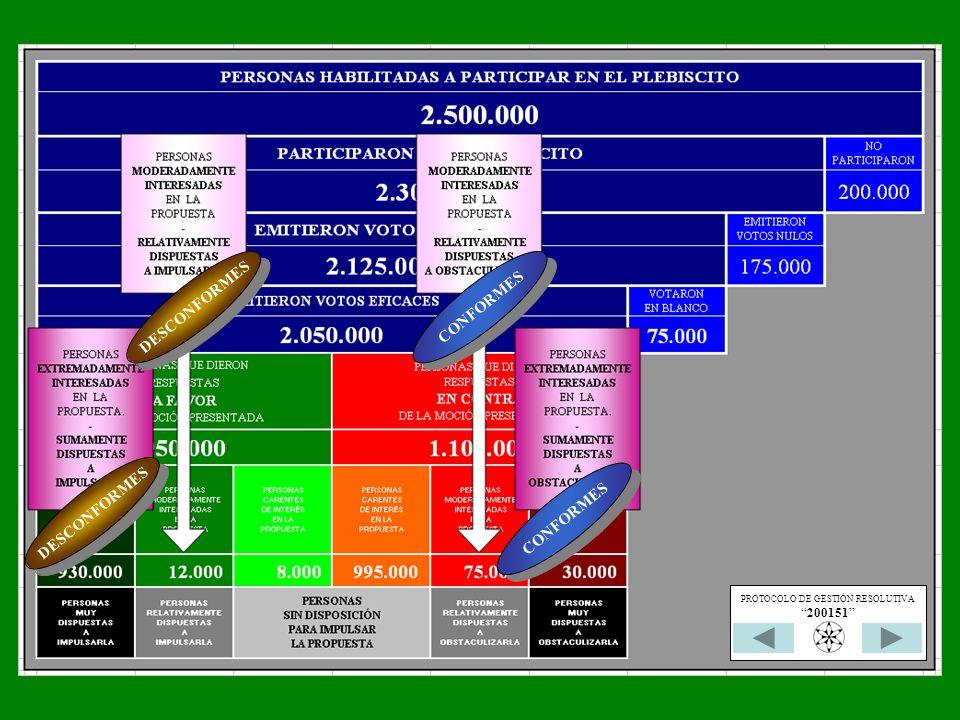 CONFORMES DESCONFORMES CONFORMES PROTOCOLO DE GESTIÓN RESOLUTIVA 200151