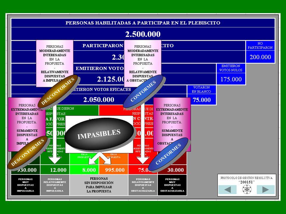 CONFORMES DESCONFORMES CONFORMES IMPASIBLES PROTOCOLO DE GESTIÓN RESOLUTIVA 200151
