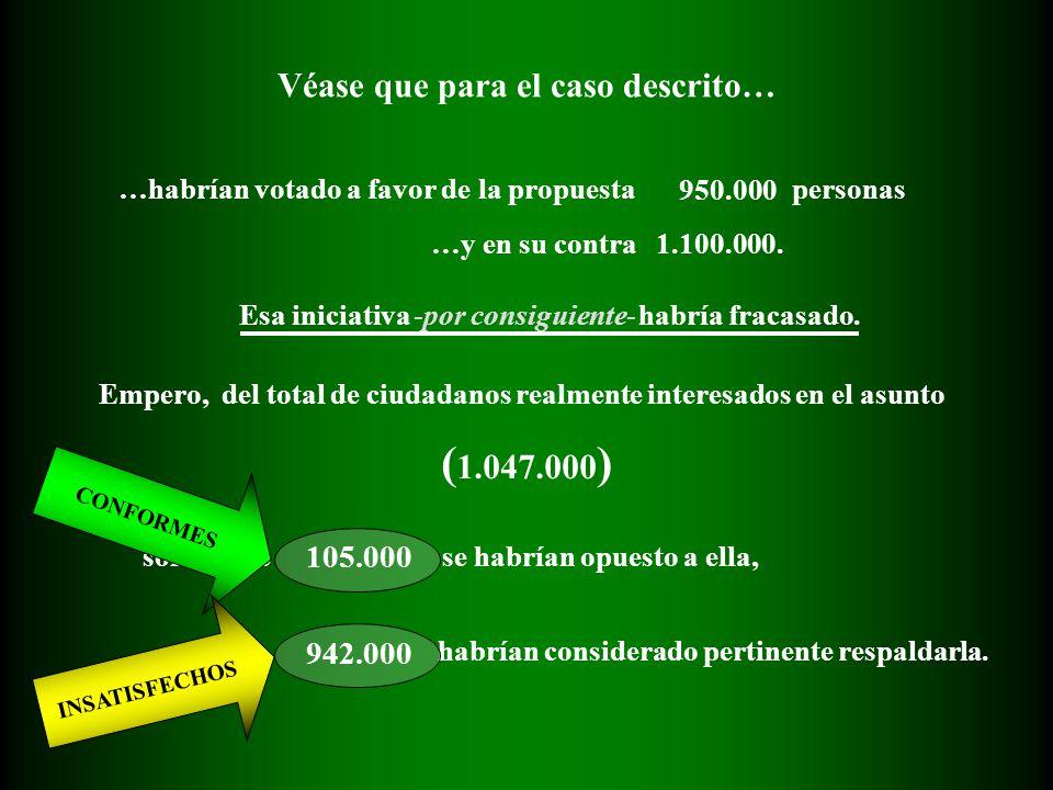 Véase que para el caso descrito… …habrían votado a favor de la propuesta 950.000 personas …y en su contra 1.100.000. solamente 105.000 Empero, del tot