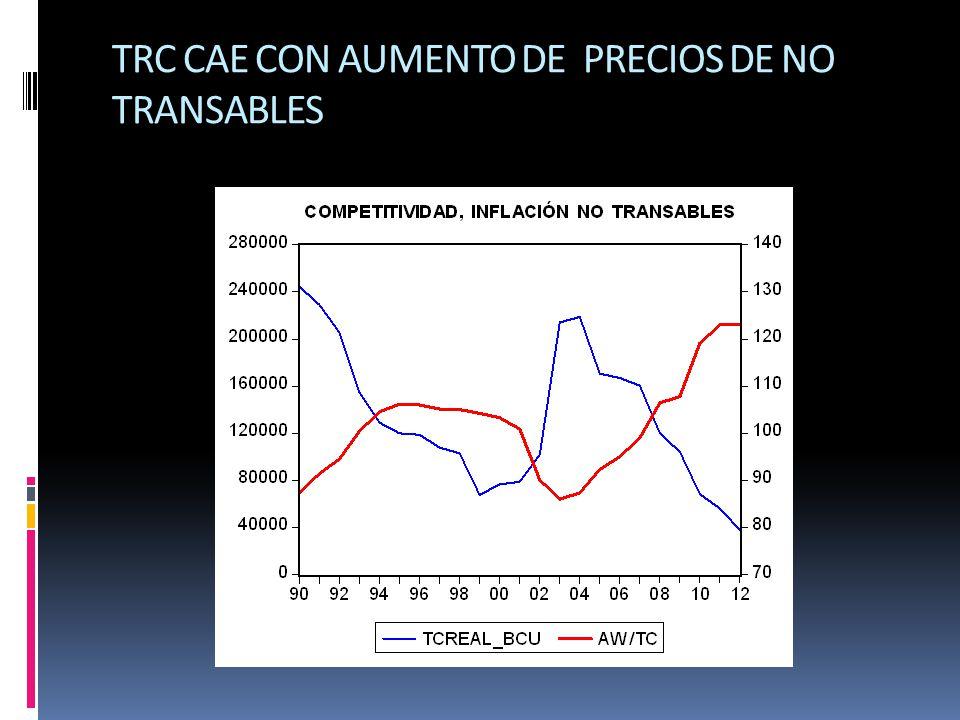 TRC CAE CON AUMENTO DE PRECIOS DE NO TRANSABLES