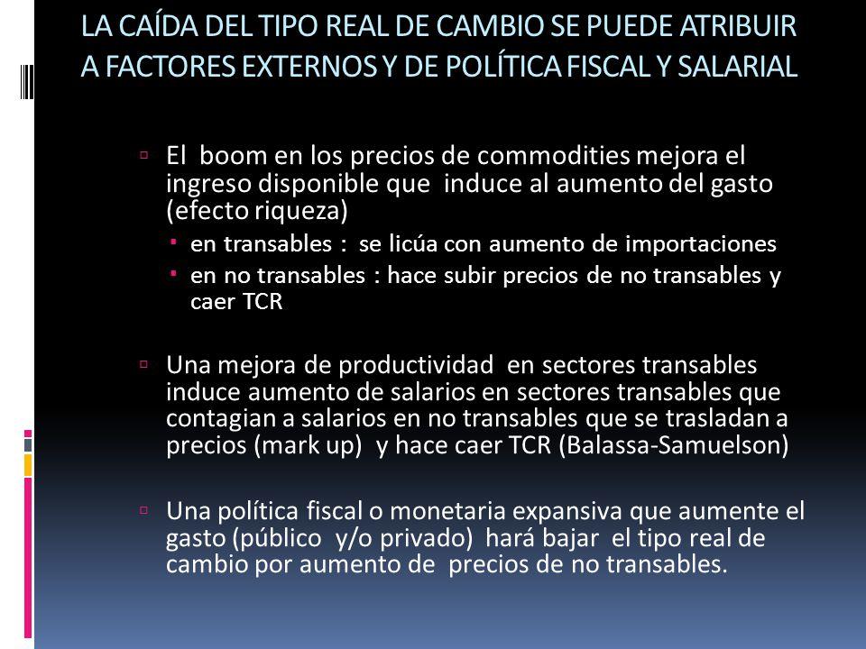 LA CAÍDA DEL TIPO REAL DE CAMBIO SE PUEDE ATRIBUIR A FACTORES EXTERNOS Y DE POLÍTICA FISCAL Y SALARIAL El boom en los precios de commodities mejora el