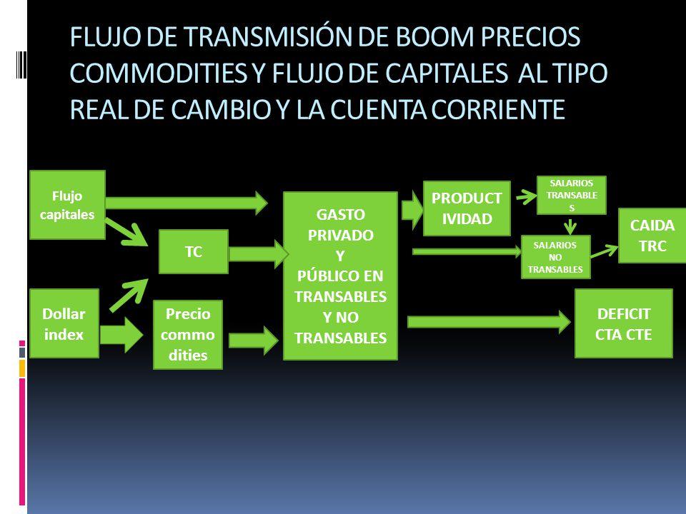 FLUJO DE TRANSMISIÓN DE BOOM PRECIOS COMMODITIES Y FLUJO DE CAPITALES AL TIPO REAL DE CAMBIO Y LA CUENTA CORRIENTE Flujo capitales Precio commo dities Dollar index GASTO PRIVADO Y PÚBLICO EN TRANSABLES Y NO TRANSABLES TC DEFICIT CTA CTE PRODUCT IVIDAD SALARIOS TRANSABLE S SALARIOS NO TRANSABLES CAIDA TRC