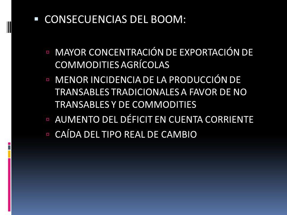 CONSECUENCIAS DEL BOOM: MAYOR CONCENTRACIÓN DE EXPORTACIÓN DE COMMODITIES AGRÍCOLAS MENOR INCIDENCIA DE LA PRODUCCIÓN DE TRANSABLES TRADICIONALES A FAVOR DE NO TRANSABLES Y DE COMMODITIES AUMENTO DEL DÉFICIT EN CUENTA CORRIENTE CAÍDA DEL TIPO REAL DE CAMBIO