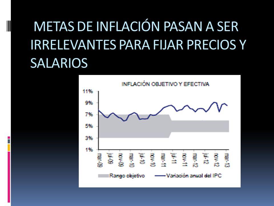 METAS DE INFLACIÓN PASAN A SER IRRELEVANTES PARA FIJAR PRECIOS Y SALARIOS
