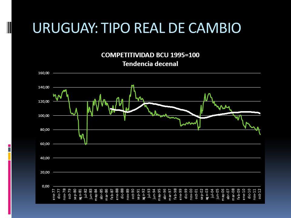 URUGUAY: TIPO REAL DE CAMBIO