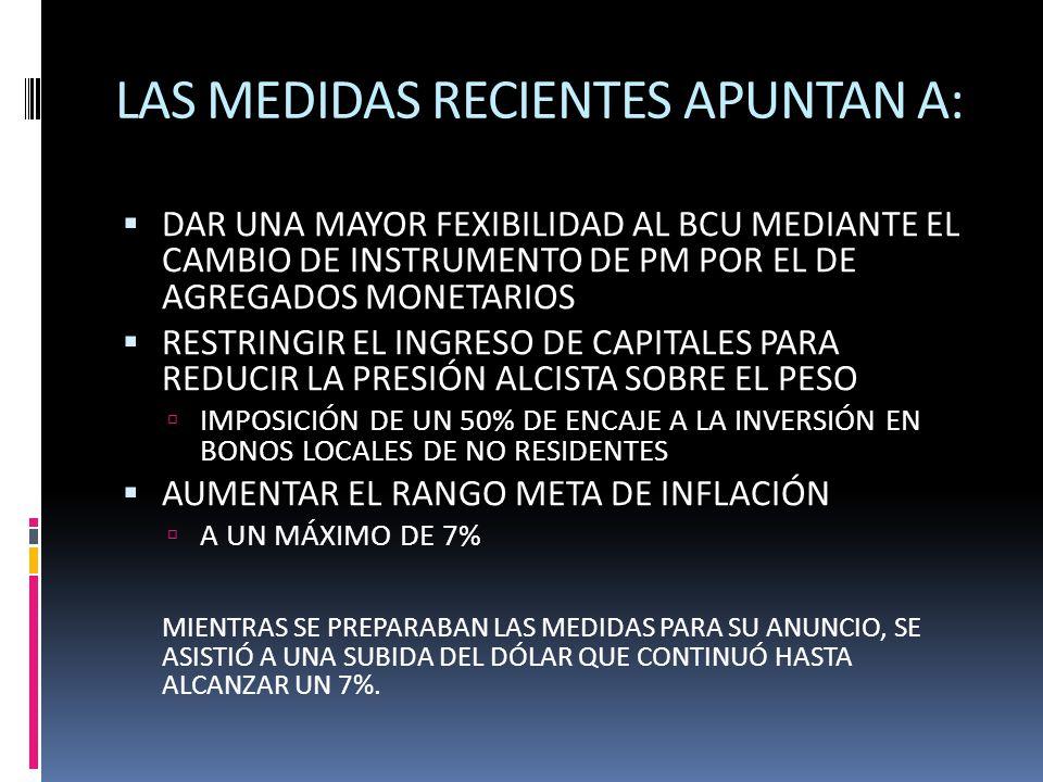 LAS MEDIDAS RECIENTES APUNTAN A: DAR UNA MAYOR FEXIBILIDAD AL BCU MEDIANTE EL CAMBIO DE INSTRUMENTO DE PM POR EL DE AGREGADOS MONETARIOS RESTRINGIR EL INGRESO DE CAPITALES PARA REDUCIR LA PRESIÓN ALCISTA SOBRE EL PESO IMPOSICIÓN DE UN 50% DE ENCAJE A LA INVERSIÓN EN BONOS LOCALES DE NO RESIDENTES AUMENTAR EL RANGO META DE INFLACIÓN A UN MÁXIMO DE 7% MIENTRAS SE PREPARABAN LAS MEDIDAS PARA SU ANUNCIO, SE ASISTIÓ A UNA SUBIDA DEL DÓLAR QUE CONTINUÓ HASTA ALCANZAR UN 7%.
