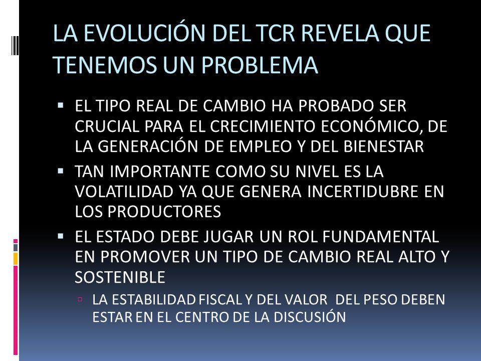 LA EVOLUCIÓN DEL TCR REVELA QUE TENEMOS UN PROBLEMA EL TIPO REAL DE CAMBIO HA PROBADO SER CRUCIAL PARA EL CRECIMIENTO ECONÓMICO, DE LA GENERACIÓN DE EMPLEO Y DEL BIENESTAR TAN IMPORTANTE COMO SU NIVEL ES LA VOLATILIDAD YA QUE GENERA INCERTIDUBRE EN LOS PRODUCTORES EL ESTADO DEBE JUGAR UN ROL FUNDAMENTAL EN PROMOVER UN TIPO DE CAMBIO REAL ALTO Y SOSTENIBLE LA ESTABILIDAD FISCAL Y DEL VALOR DEL PESO DEBEN ESTAR EN EL CENTRO DE LA DISCUSIÓN
