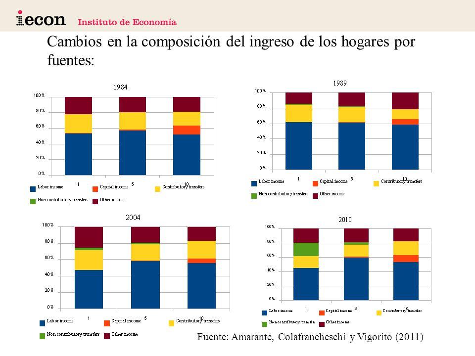 Cambios en la composición del ingreso de los hogares por fuentes: Fuente: Amarante, Colafrancheschi y Vigorito (2011)