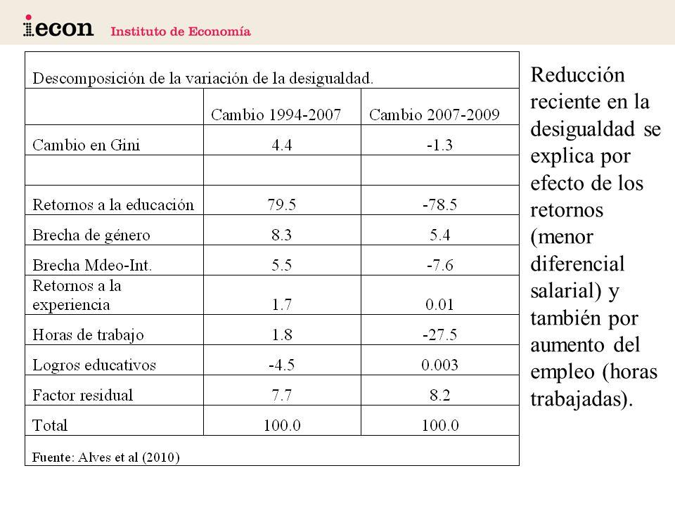 Reducción reciente en la desigualdad se explica por efecto de los retornos (menor diferencial salarial) y también por aumento del empleo (horas trabajadas).