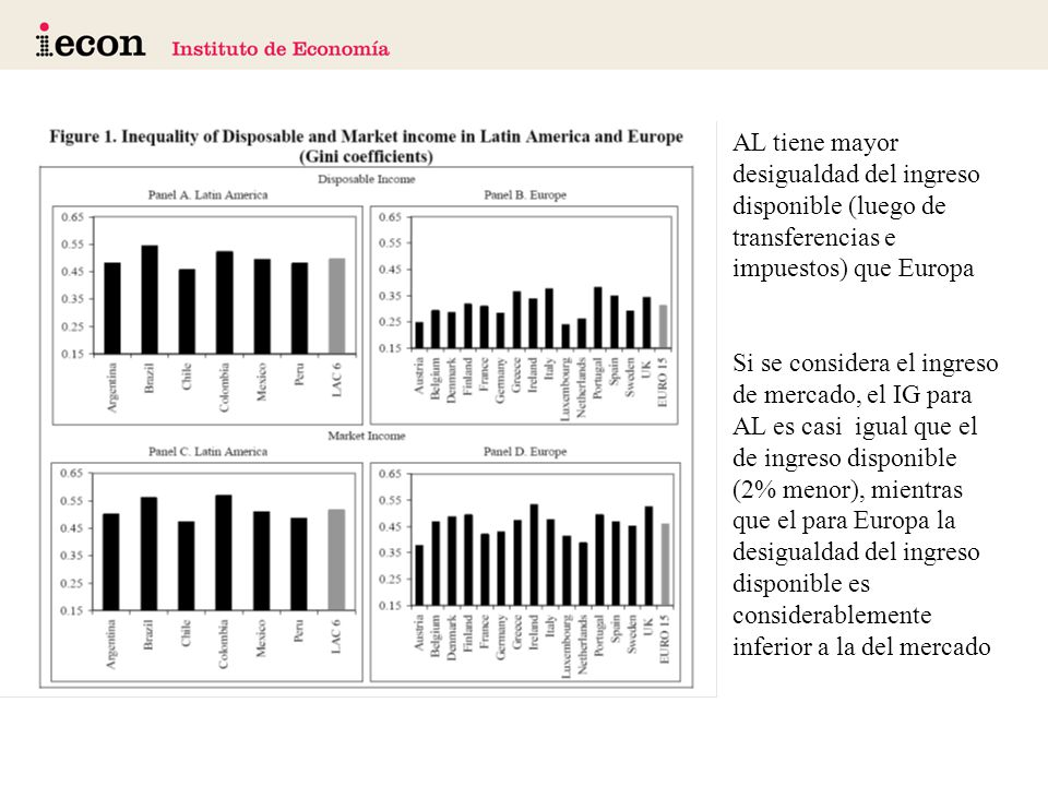AL tiene mayor desigualdad del ingreso disponible (luego de transferencias e impuestos) que Europa Si se considera el ingreso de mercado, el IG para AL es casi igual que el de ingreso disponible (2% menor), mientras que el para Europa la desigualdad del ingreso disponible es considerablemente inferior a la del mercado