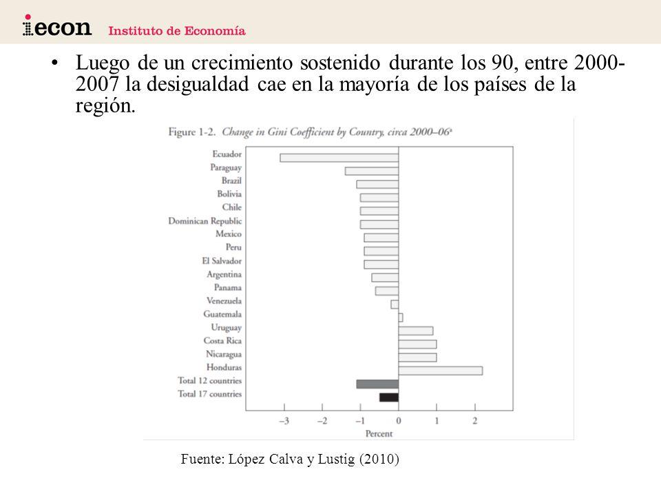 Luego de un crecimiento sostenido durante los 90, entre 2000- 2007 la desigualdad cae en la mayoría de los países de la región.