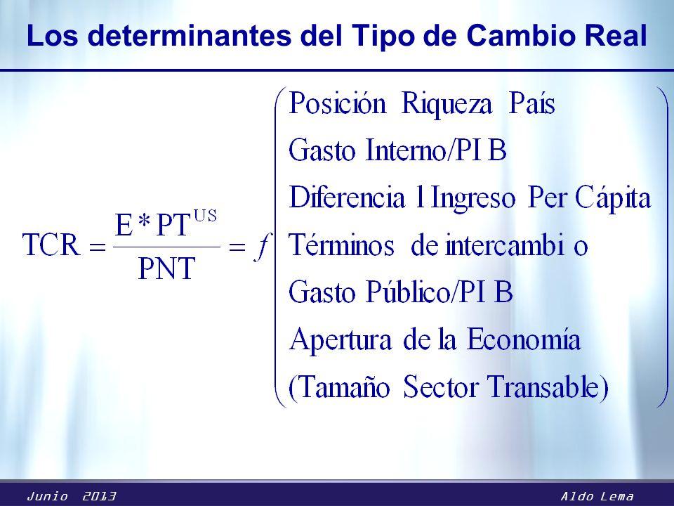 Junio 2013Aldo Lema Los determinantes del Tipo de Cambio Real