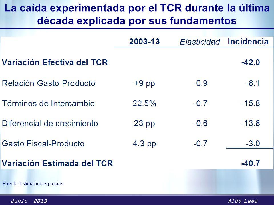 Junio 2013Aldo Lema La caída experimentada por el TCR durante la última década explicada por sus fundamentos Fuente: Estimaciones propias.