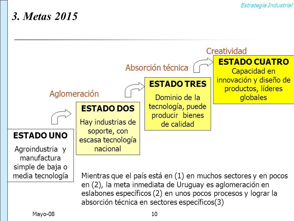 Estrategia Industrial Mayo-0810 ESTADO UNO Agroindustria y manufactura simple de baja o media tecnología ESTADO DOS Hay industrias de soporte, con escasa tecnología nacional ESTADO TRES Dominio de la tecnología, puede producir bienes de calidad ESTADO CUATRO Capacidad en innovación y diseño de productos, líderes globales Aglomeración Absorción técnica Creatividad Mientras que el país está en (1) en muchos sectores y en pocos en (2), la meta inmediata de Uruguay es aglomeración en eslabones específicos (2) en unos pocos procesos y lograr la absorción técnica en sectores específicos(3) 3.