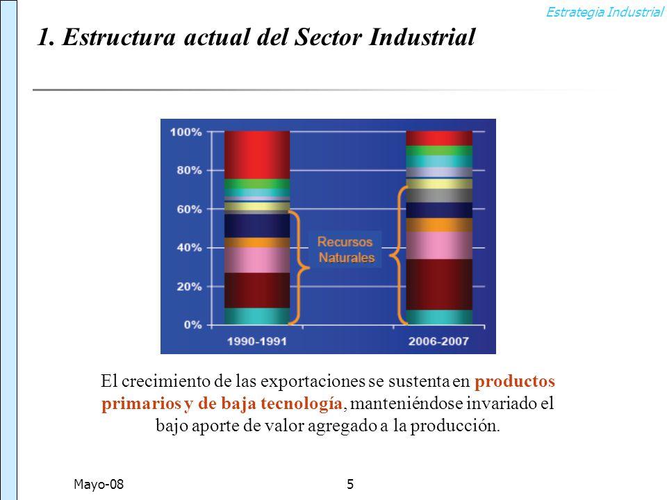 Estrategia Industrial Mayo-085 El crecimiento de las exportaciones se sustenta en productos primarios y de baja tecnología, manteniéndose invariado el bajo aporte de valor agregado a la producción.