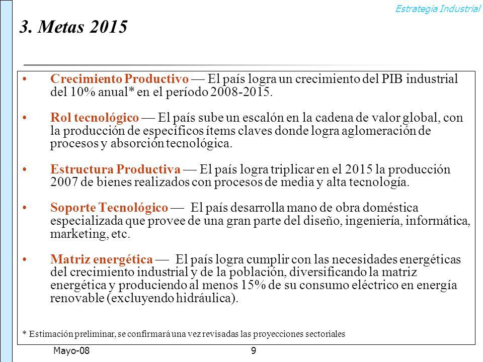 Estrategia Industrial Mayo-089 Crecimiento Productivo El país logra un crecimiento del PIB industrial del 10% anual* en el período 2008-2015.