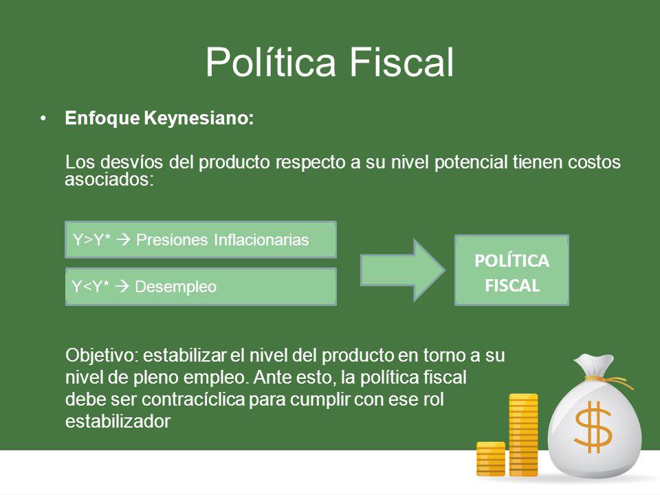 Política Fiscal Enfoque Keynesiano: Los desvíos del producto respecto a su nivel potencial tienen costos asociados: Objetivo: estabilizar el nivel del producto en torno a su nivel de pleno empleo.