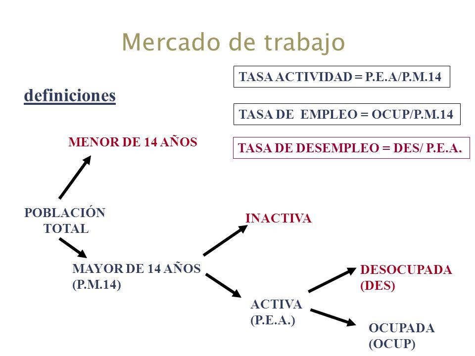 Mercado de trabajo POBLACIÓN TOTAL MENOR DE 14 AÑOS MAYOR DE 14 AÑOS (P.M.14) INACTIVA ACTIVA (P.E.A.) DESOCUPADA (DES) OCUPADA (OCUP) TASA ACTIVIDAD