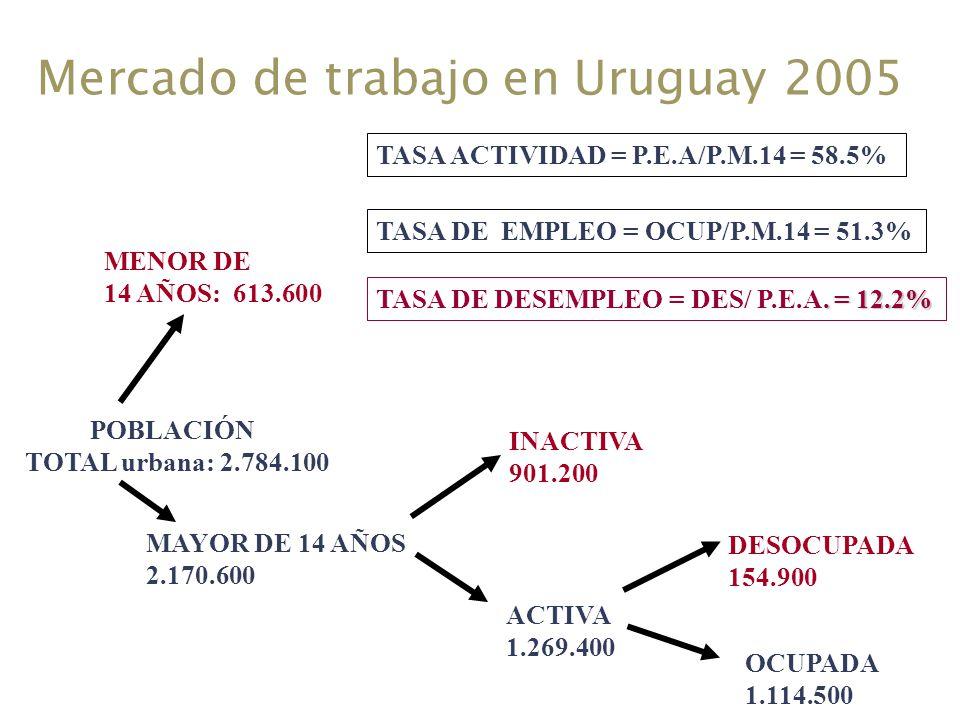 Mercado de trabajo en Uruguay 2005 POBLACIÓN TOTAL urbana: 2.784.100 MENOR DE 14 AÑOS: 613.600 MAYOR DE 14 AÑOS 2.170.600 INACTIVA 901.200 ACTIVA 1.26