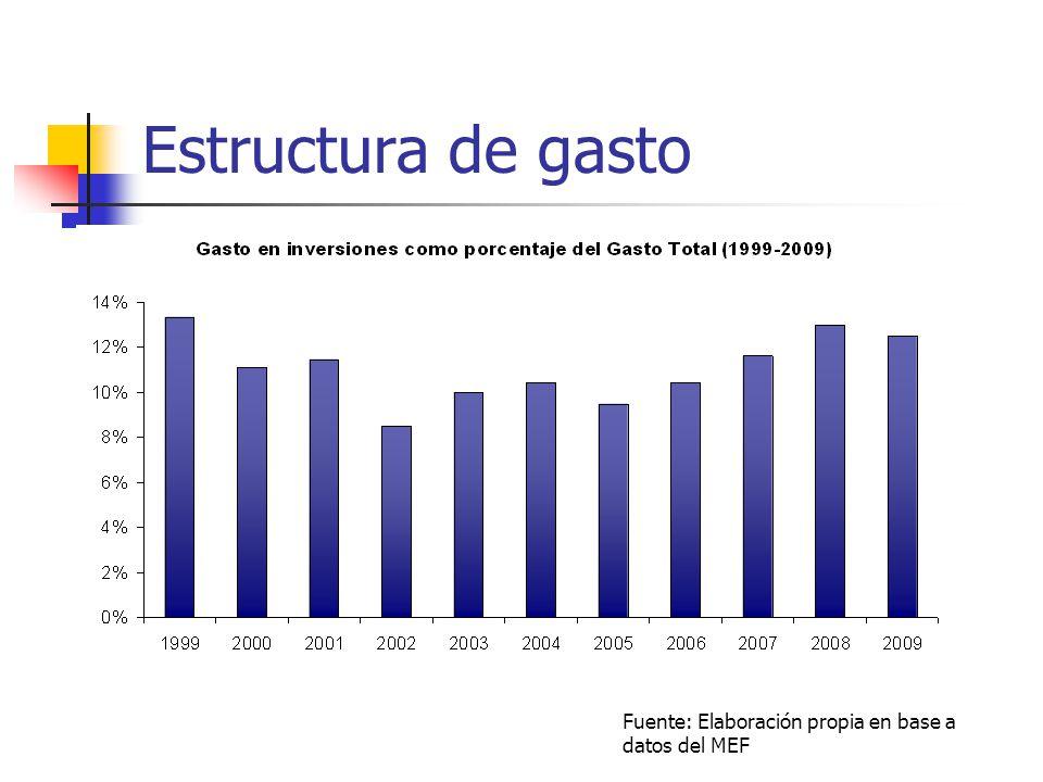 Estructura de gasto Fuente: Elaboración propia en base a datos del MEF