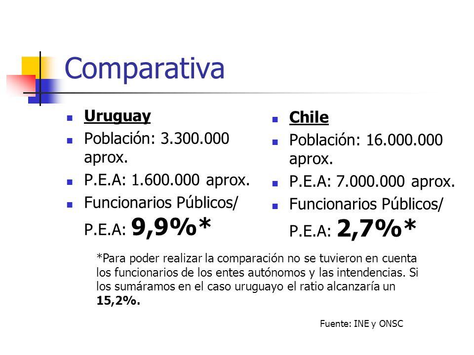 Comparativa Uruguay Población: 3.300.000 aprox. P.E.A: 1.600.000 aprox. Funcionarios Públicos/ P.E.A: 9,9%* Chile Población: 16.000.000 aprox. P.E.A: