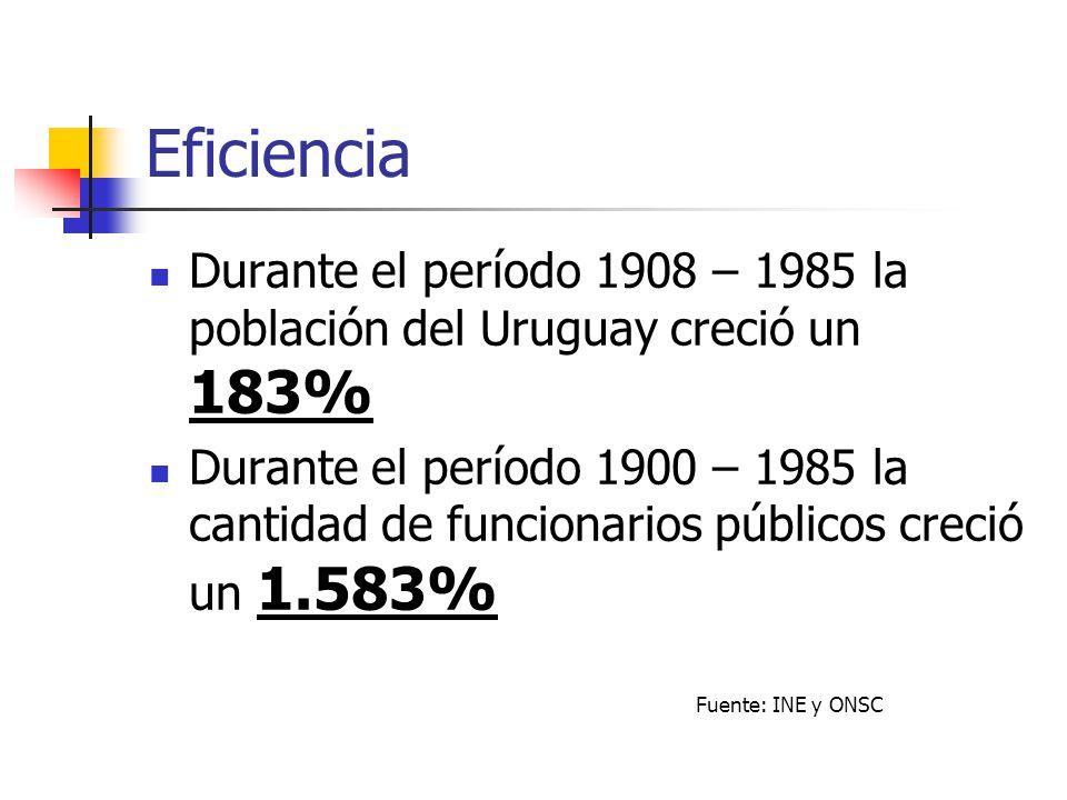 Eficiencia Durante el período 1908 – 1985 la población del Uruguay creció un 183% Durante el período 1900 – 1985 la cantidad de funcionarios públicos
