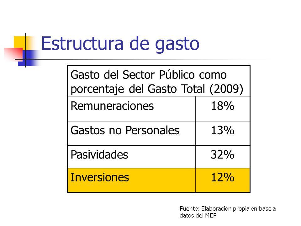 Estructura de gasto Gasto del Sector Público como porcentaje del Gasto Total (2009) Remuneraciones18% Gastos no Personales13% Pasividades32% Inversion