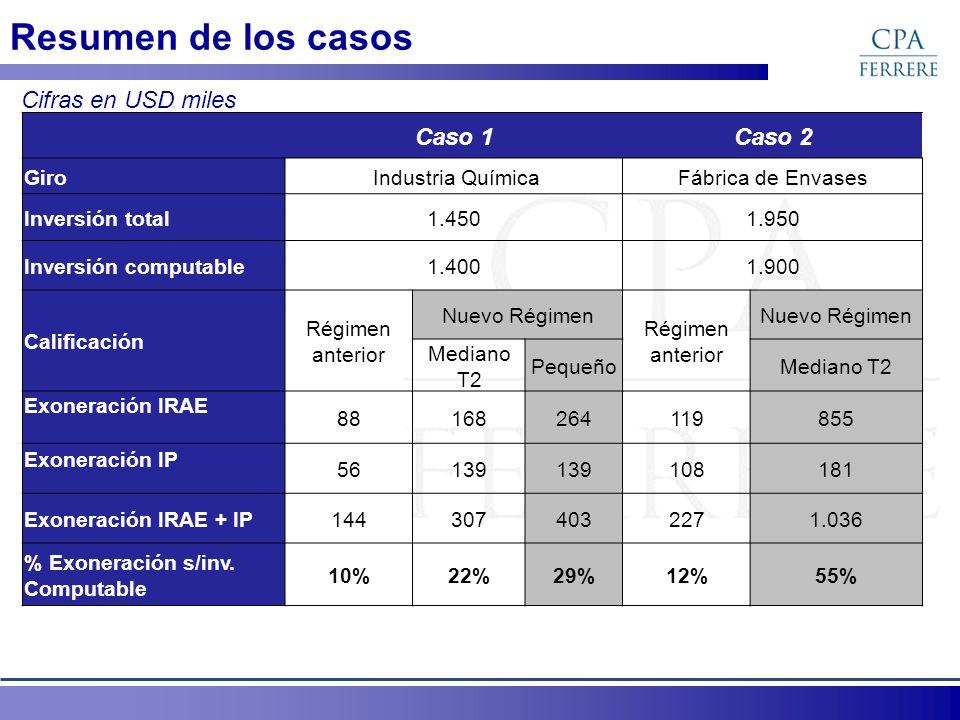 Resumen de los casos Caso 1Caso 2 Giro Industria QuímicaFábrica de Envases Inversión total1.4501.950 Inversión computable1.4001.900 Calificación Régim