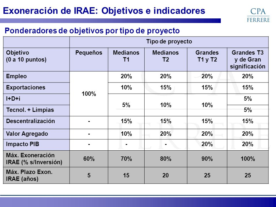 Exoneración de IRAE: Objetivos e indicadores Ponderadores de objetivos por tipo de proyecto Tipo de proyecto Objetivo (0 a 10 puntos) PequeñosMedianos