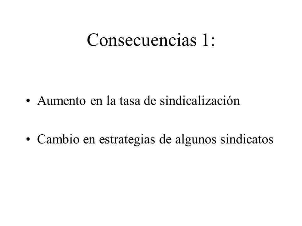Consecuencias 1: Aumento en la tasa de sindicalización Cambio en estrategias de algunos sindicatos