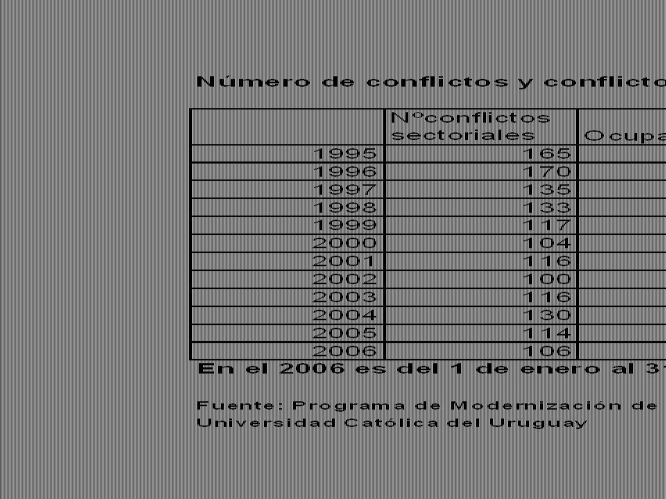 Consecuencias 2 Aumento del salario real y cobertura Niveles salariales normales