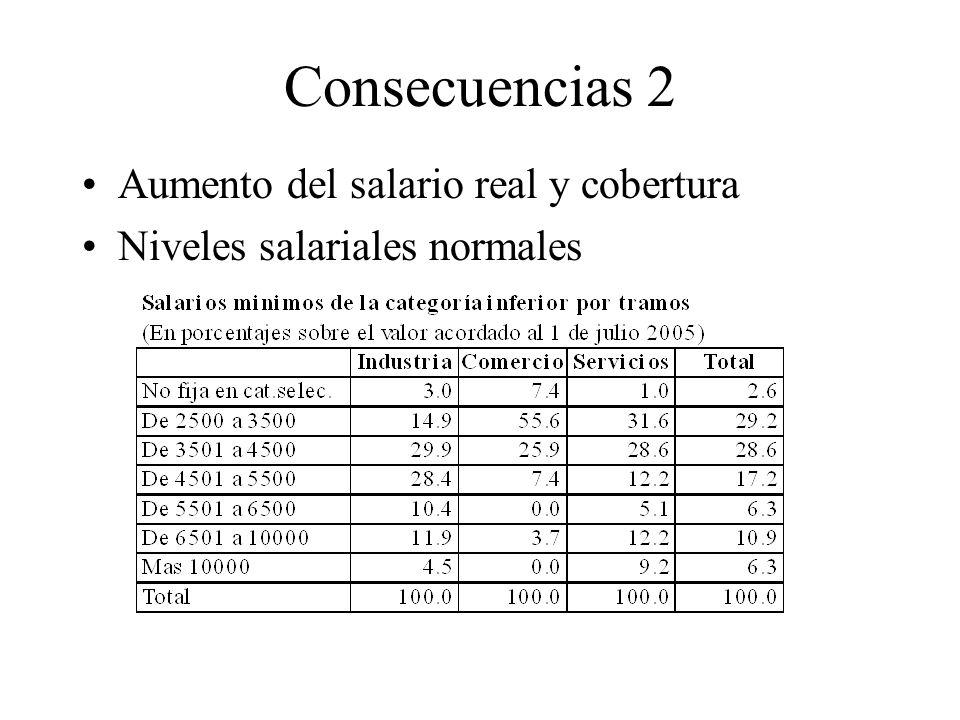 Negociación colectiva que muestra que no tiene por qué ser rígida –salarios diferentes por zonas (8) –salarios diferentes por tamaño (4) –salarios diferente por antigüedad (1) –tiempo diferente para cumplir el convenio (3) –habilitan descuelgue (6) –excluyen empresas (6)