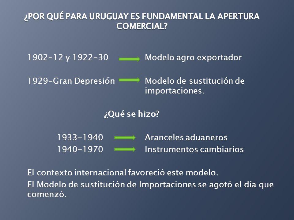 1902-12 y 1922-30 Modelo agro exportador 1929-Gran Depresión Modelo de sustitución de importaciones. ¿Qué se hizo? 1933-1940 Aranceles aduaneros 1940-