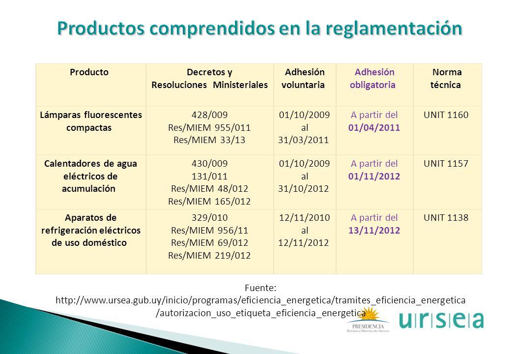 Producto Decretos y Resoluciones Ministeriales Adhesión voluntaria Adhesión obligatoria Norma técnica Lámparas fluorescentes compactas 428/009 Res/MIE