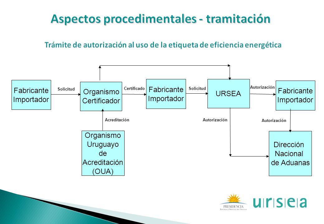 Fabricante Importador Organismo Certificador URSEA Fabricante Importador Organismo Uruguayo de Acreditación (OUA) Fabricante Importador Solicitud Cert