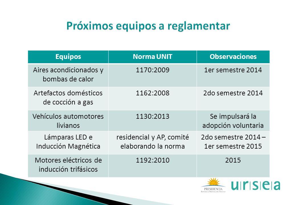 EquiposNorma UNITObservaciones Aires acondicionados y bombas de calor 1170:20091er semestre 2014 Artefactos domésticos de cocción a gas 1162:20082do s