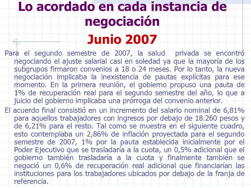 Lo acordado en cada instancia de negociación Junio 2007 Para el segundo semestre de 2007, la salud privada se encontró negociando el ajuste salarial casi en soledad ya que la mayoría de los subgrupos firmaron convenios a 18 o 24 meses.