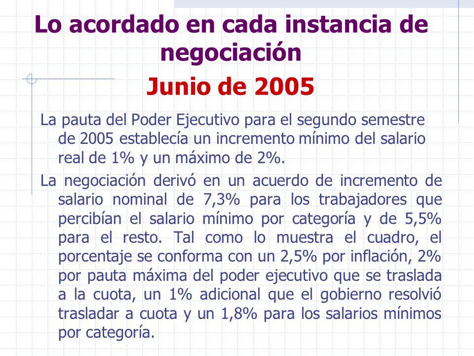 Lo acordado en cada instancia de negociación Junio de 2005 La pauta del Poder Ejecutivo para el segundo semestre de 2005 establecía un incremento mínimo del salario real de 1% y un máximo de 2%.