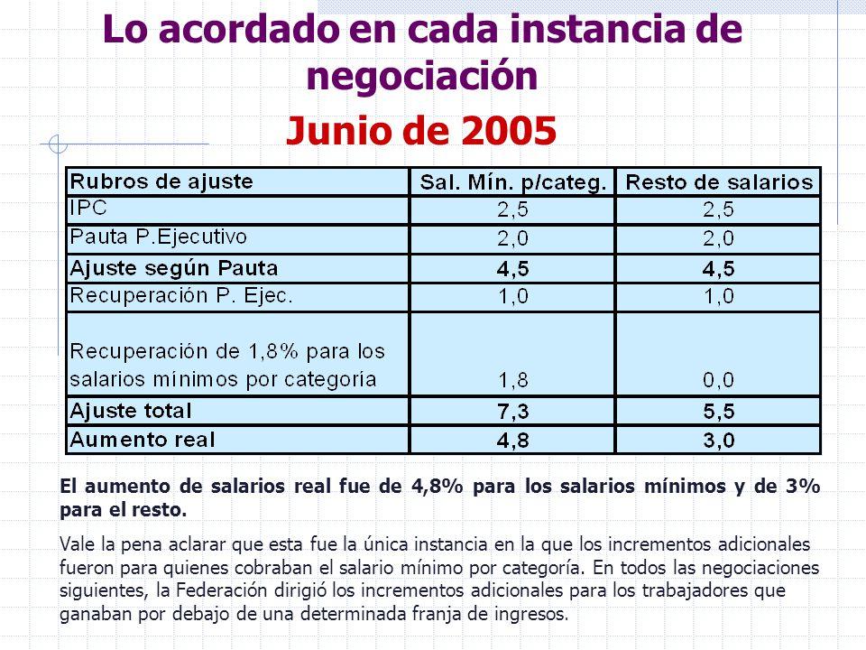 Lo acordado en cada instancia de negociación Junio de 2005 El aumento de salarios real fue de 4,8% para los salarios mínimos y de 3% para el resto.