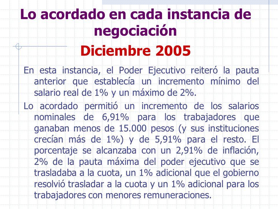 Lo acordado en cada instancia de negociación Diciembre 2005 Tal cual se advierte en el cuadro, los incrementos de salario real fueron de 4% para los funcionarios que percibían menos de 15.000 pesos y de 3% para el resto.