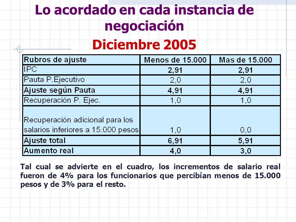 Lo acordado en cada instancia de negociación Junio 2006 Para esta instancia, la pauta propuesta por el poder ejecutivo para los siguientes seis meses consistía en un incremento real que oscilaba entre un mínimo de 1% y un máximo de 1,5%.
