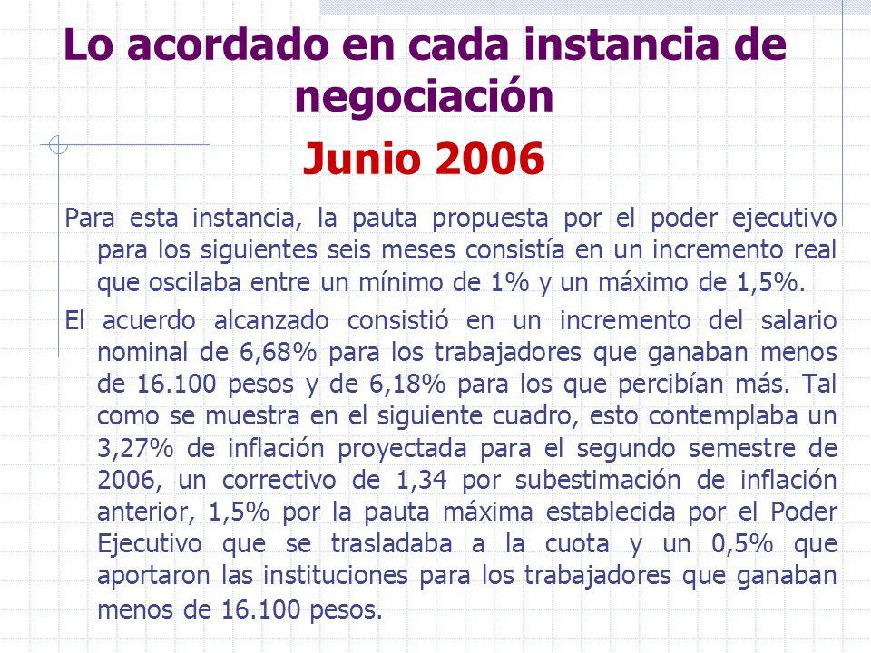 Lo acordado en cada instancia de negociación Junio 2006 El incremento de salarios reales fue de 1,84% para la totalidad de trabajadores del sector.