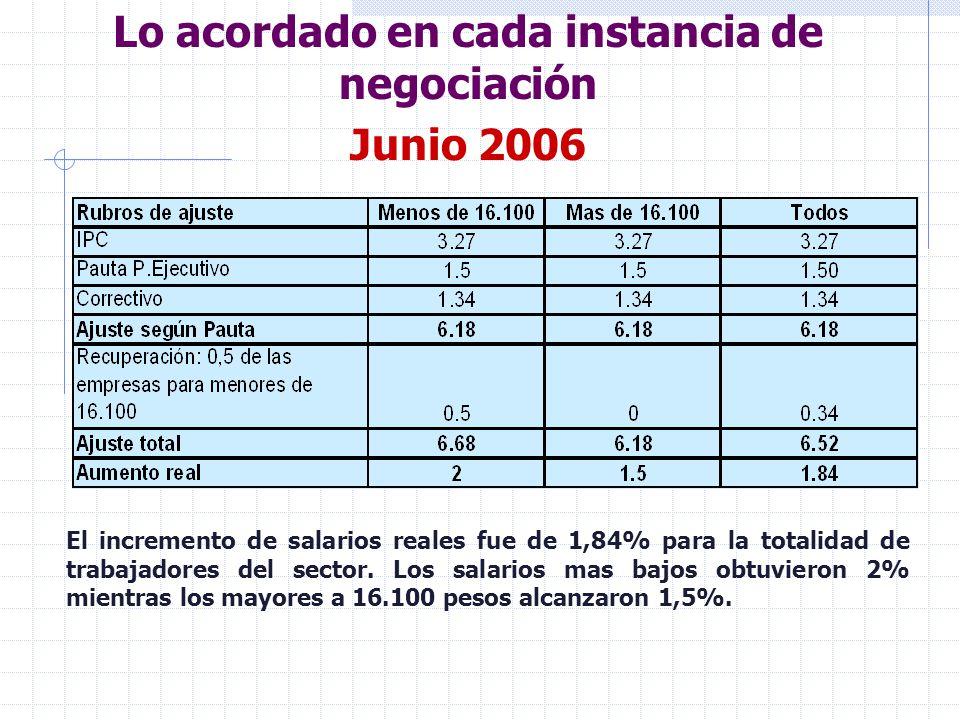 Lo acordado en cada instancia de negociación Diciembre 2006 Para el primer semestre de 2007, el gobierno pautó un incremento de los salarios reales de entre 1,25% y 2%.
