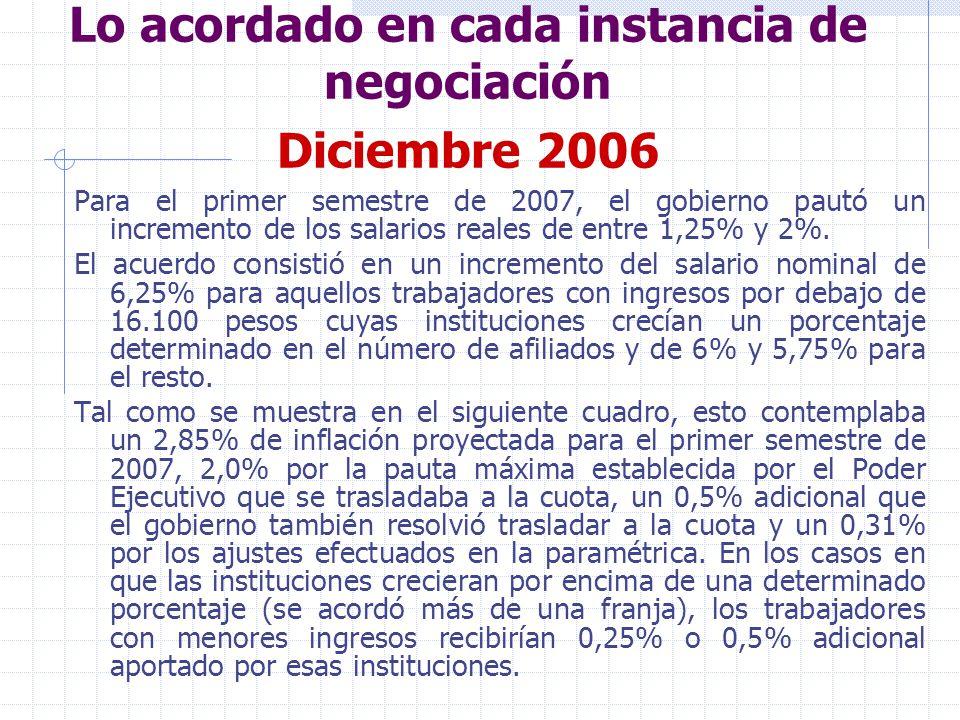 Lo acordado en cada instancia de negociación Diciembre 2006 El incremento de salarios reales fue de 3,4% para los salarios menores a 16.100 pesos y de 2,9% para los mayores.