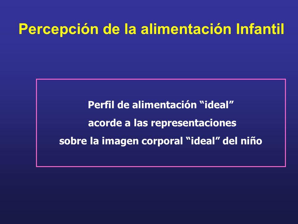 Percepción de la alimentación Infantil Perfil de alimentación ideal acorde a las representaciones sobre la imagen corporal ideal del niño